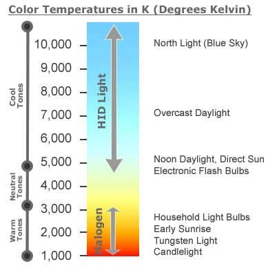 colour temperature light bulbs